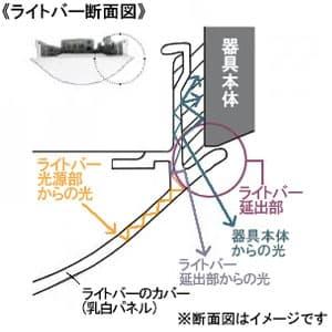 一体型LEDベースライト《iDシリーズ》 40形 直付型 Dスタイル W230 一般タイプ 4000lmタイプ FLR40形×2灯器具節電タイプ 昼白色 非調光タイプ 画像3