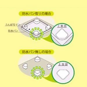 洗濯機用防振かさ上げ台 ふんばるマン 1セット4個入り 画像3