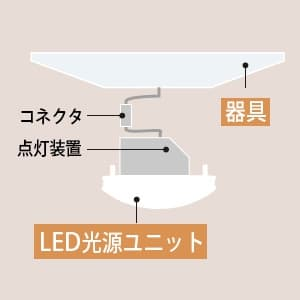 交換形LEDベースライト 《スマートユニット》110形 直付形 笠付形 6000lmタイプ FHF86形1灯器具相当 昼白色 連続調光・固定出力兼用 画像2
