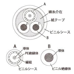 監視カメラ用映像・電源複合細経ケーブル 《SAN-Secure》 ツーインワンタイプ 1.5C同軸相当75Ω仕様 両端コネクタ付 長さ50m 画像4